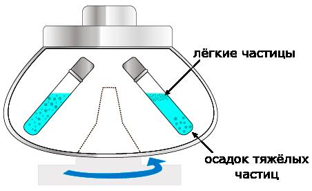 Разделение смесей центрифугированием