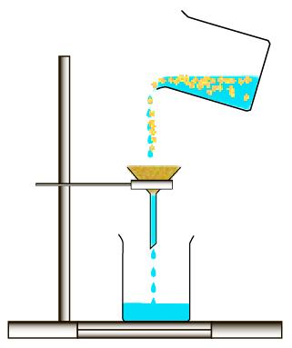 Разделение смесей фильтрованием