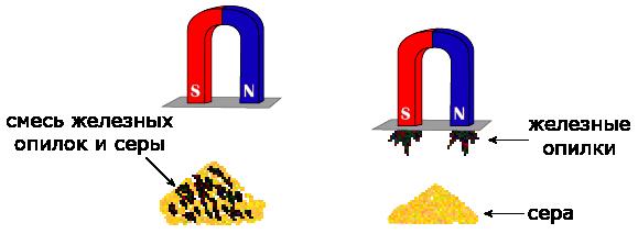 Разделение смесей действием магнита