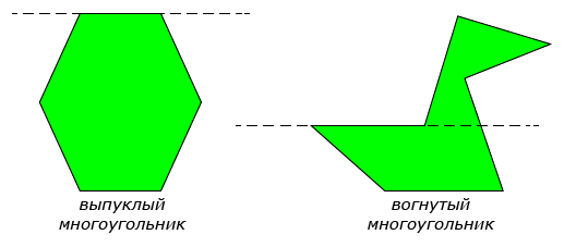 выпуклый и вогнутый многоугольник